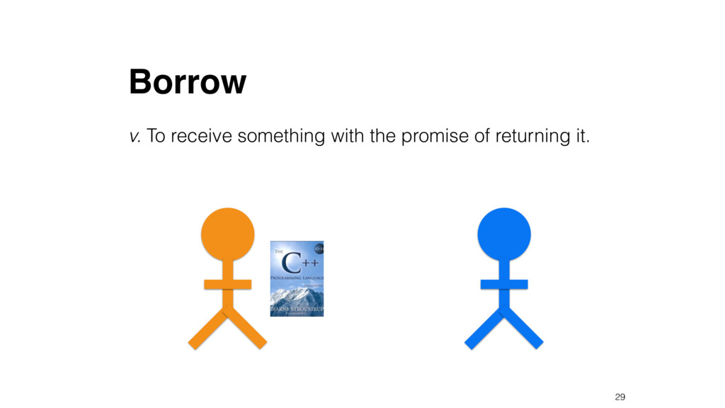 Borrow v. To receive something with the promise...