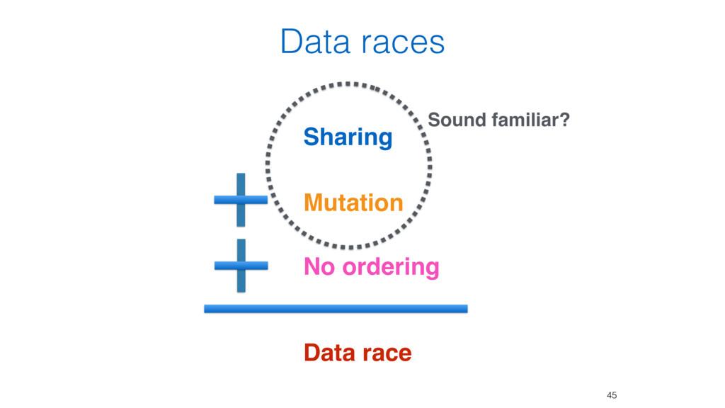 Data races Sharing Mutation No ordering Data ra...