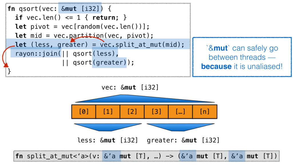 fn qsort(vec: &mut [i32]) { if vec.len() <= 1 {...