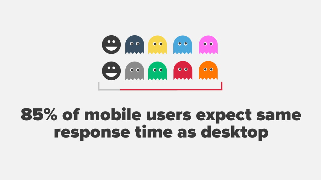 ☻ ☻ 85% of mobile users expect same respons...