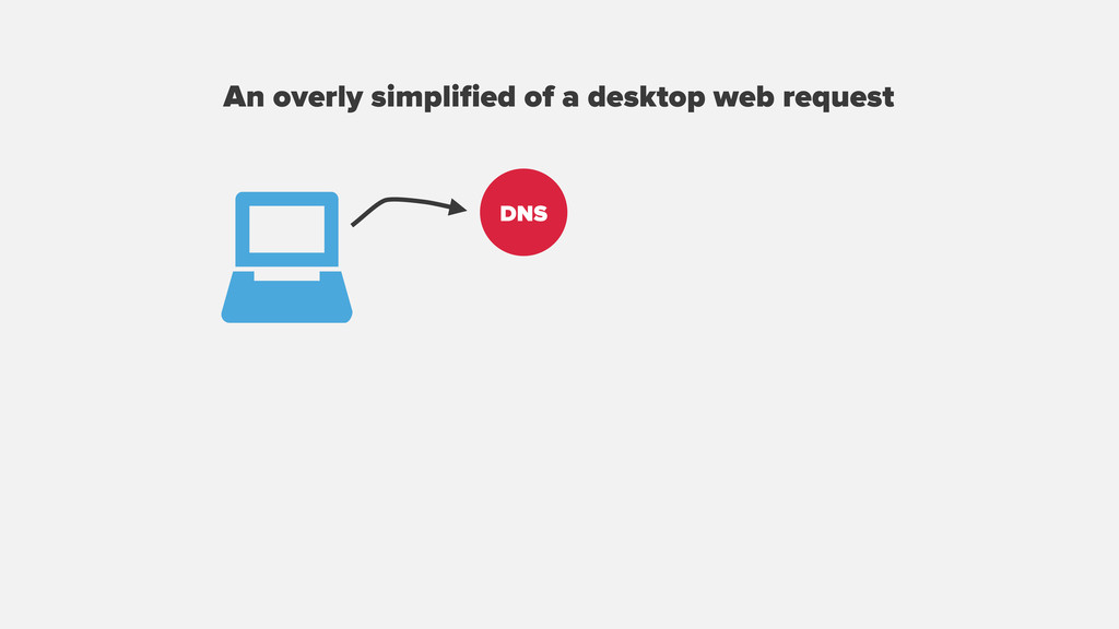 An overly simplified of a desktop web request DNS