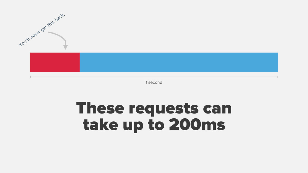 These requests can take up to 200ms You'll neve...