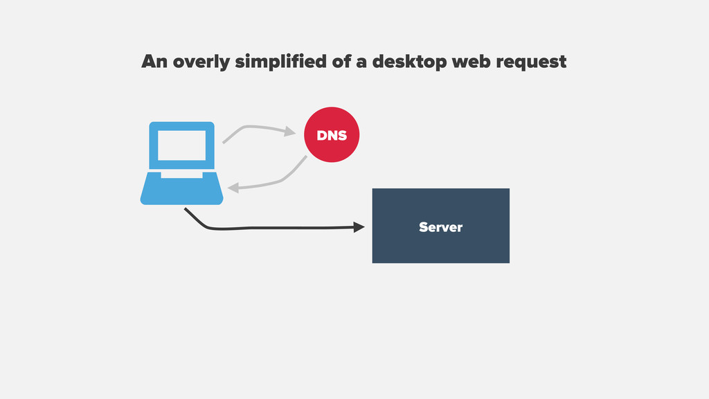 An overly simplified of a desktop web request DN...