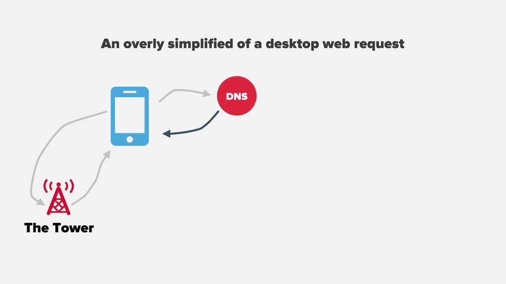 An overly simplified of a desktop web request T...