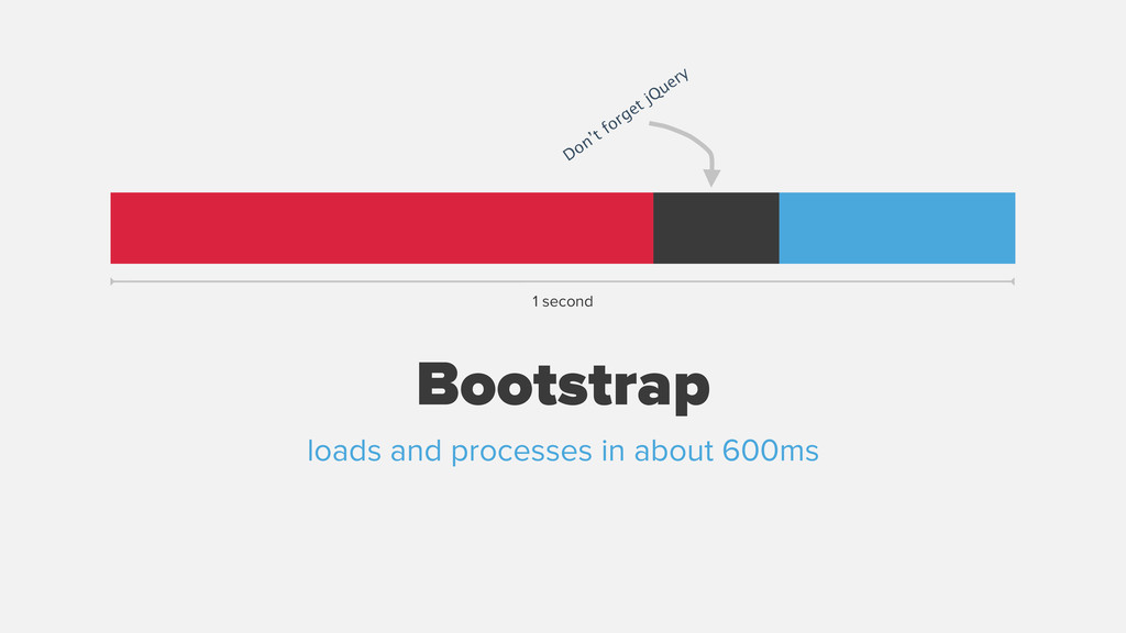 Bootstrap 1 second loads and processes in about...