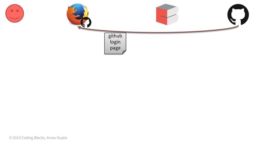 © 2018 Coding Blocks, Arnav Gupta github login ...