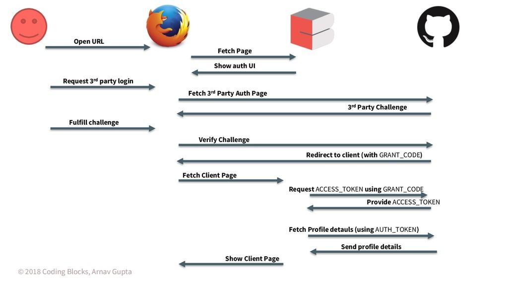 © 2018 Coding Blocks, Arnav Gupta Open URL Fetc...