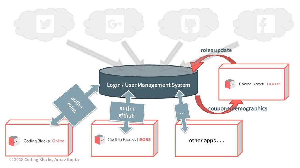 Login / User Management System © 2018 Coding Bl...