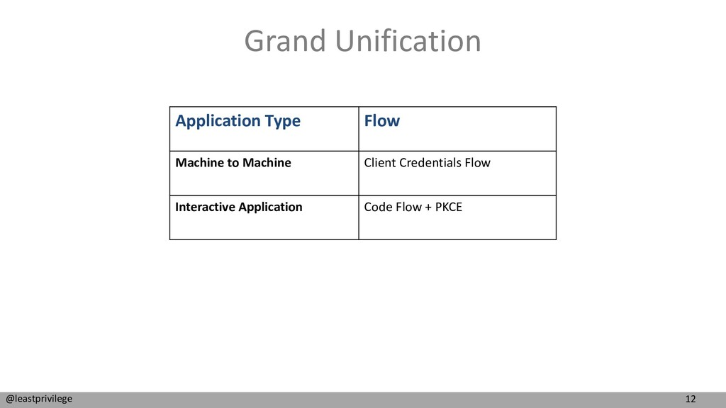 12 @leastprivilege Grand Unification Applicatio...