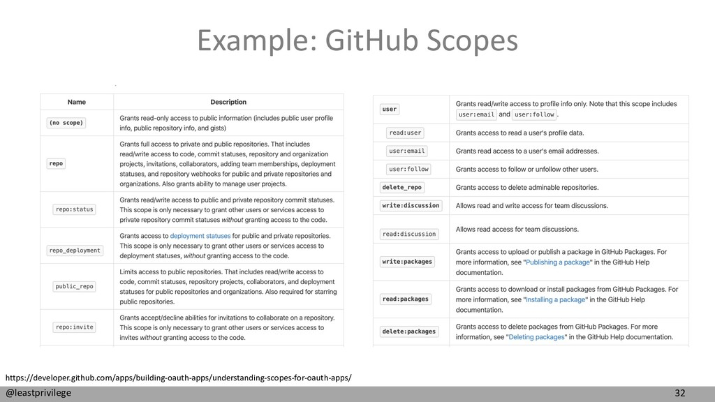 32 @leastprivilege Example: GitHub Scopes https...