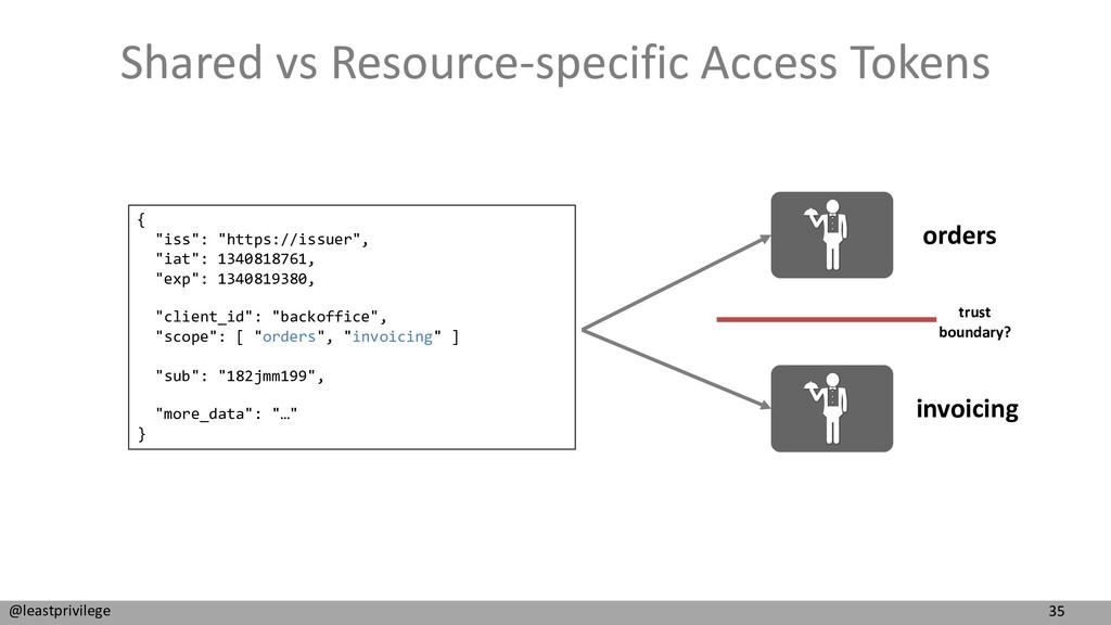 35 @leastprivilege Shared vs Resource-specific ...