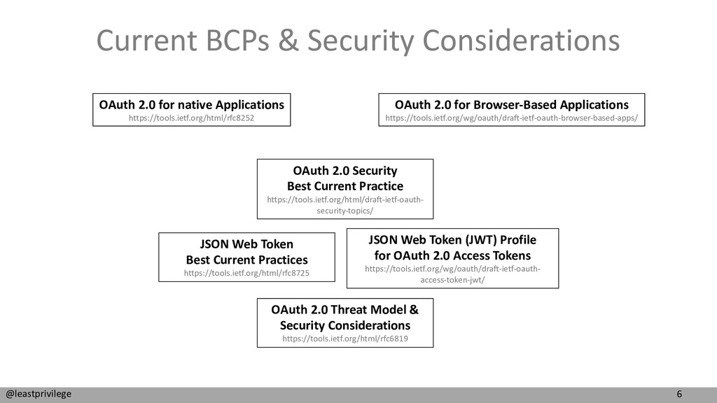 6 @leastprivilege Current BCPs & Security Consi...