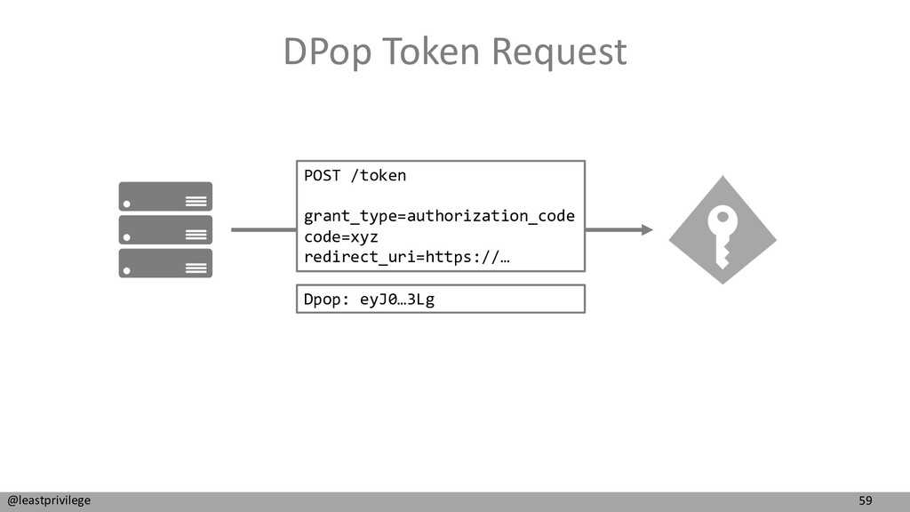 59 @leastprivilege DPop Token Request POST /tok...