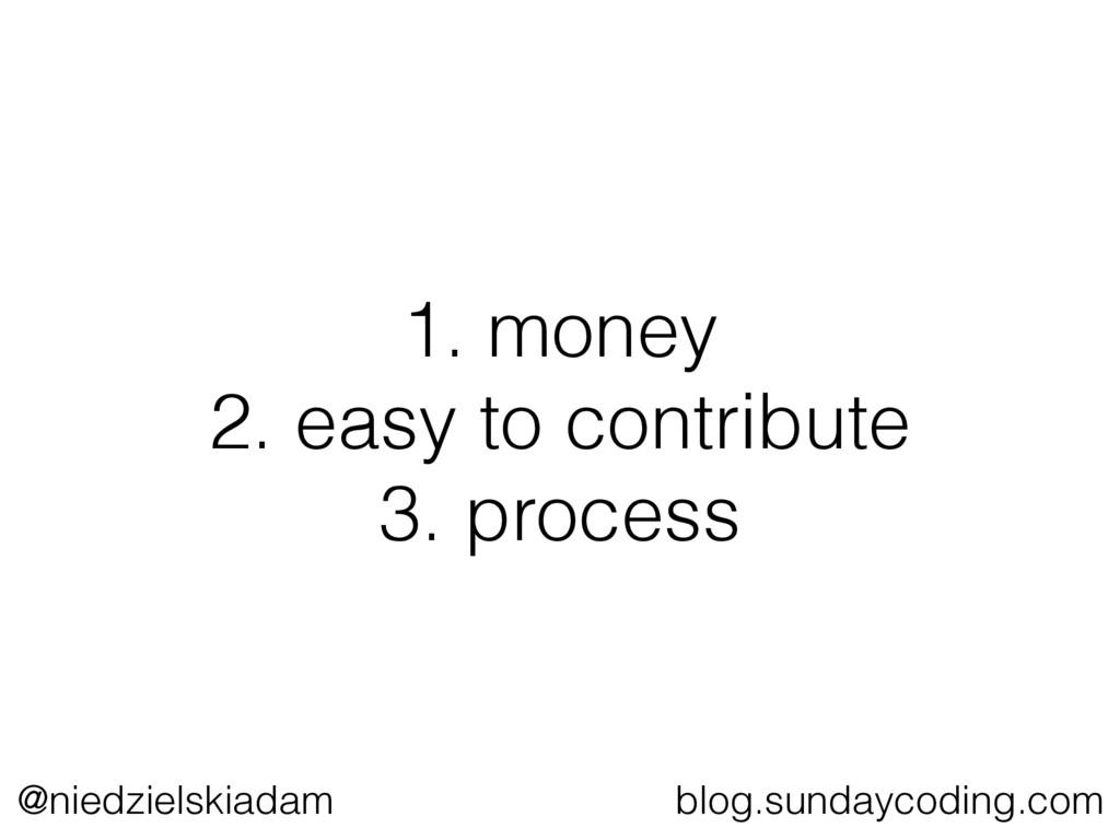 @niedzielskiadam blog.sundaycoding.com 1. money...