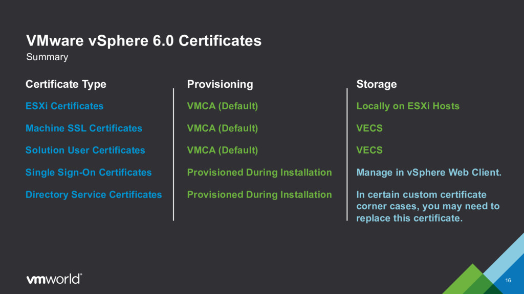 VMware vSphere 6.0 Certificates 16 Summary Cert...