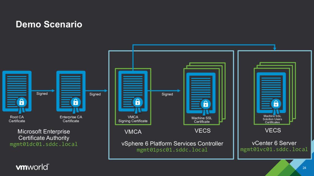 VECS VMCA Demo Scenario VMCA Signing Certificat...