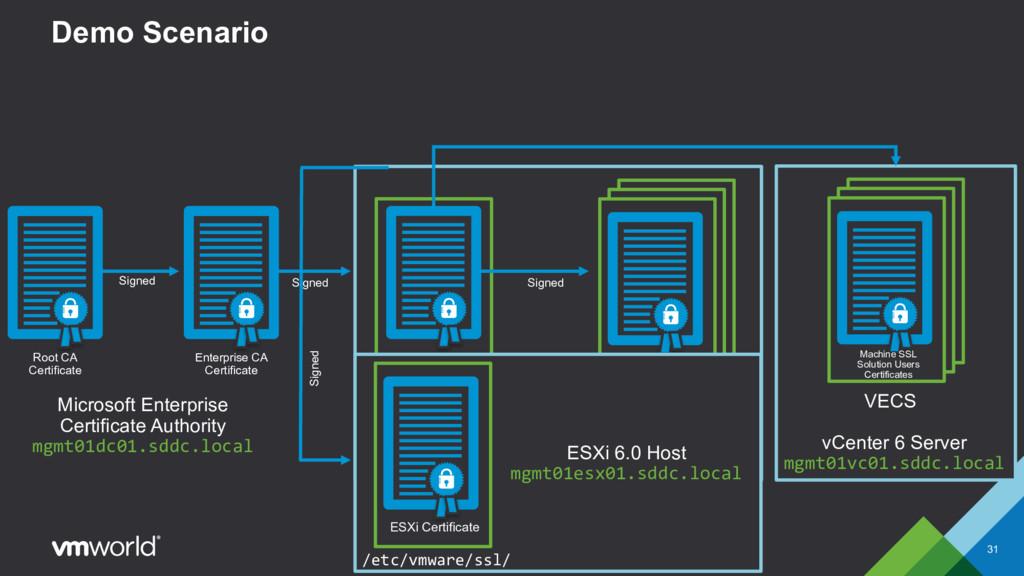 VECS VMCA Demo Scenario 31 VMCA Signing Certifi...