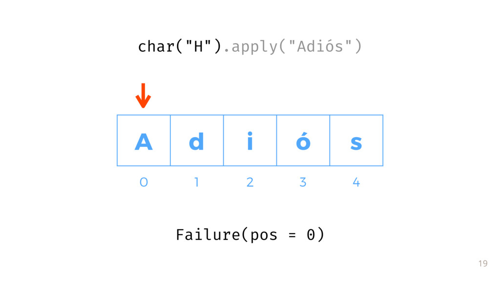 """Failure(pos = 0) 19 A d i ó s 0 1 2 3 4 char(""""H..."""