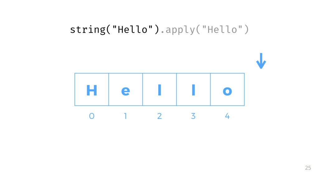 "H e l l o 25 0 1 2 3 4 string(""Hello"").apply(""H..."