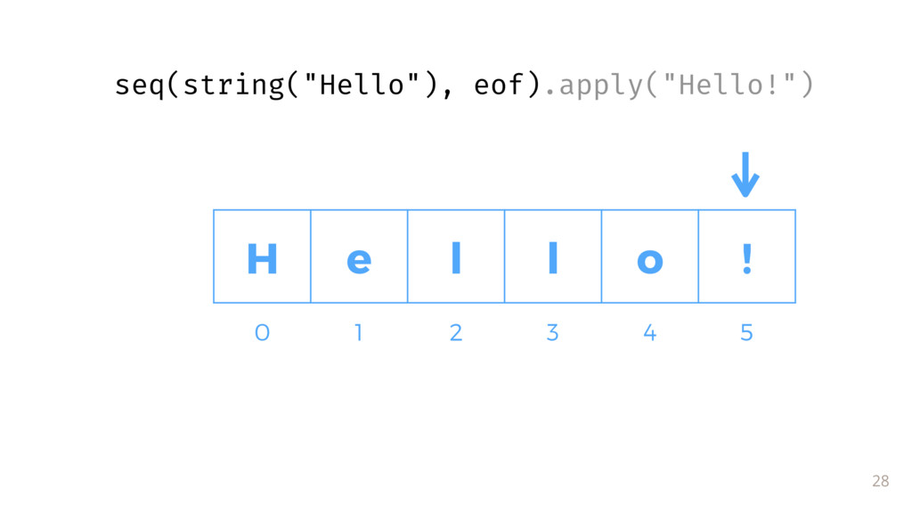 "28 0 1 2 3 4 5 H e l l o ! seq(string(""Hello""),..."