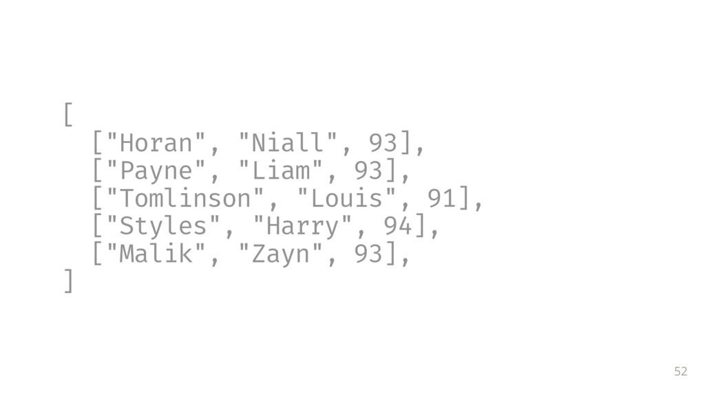 "52 [ [""Horan"", ""Niall"", 93], [""Payne"", ""Liam"", ..."