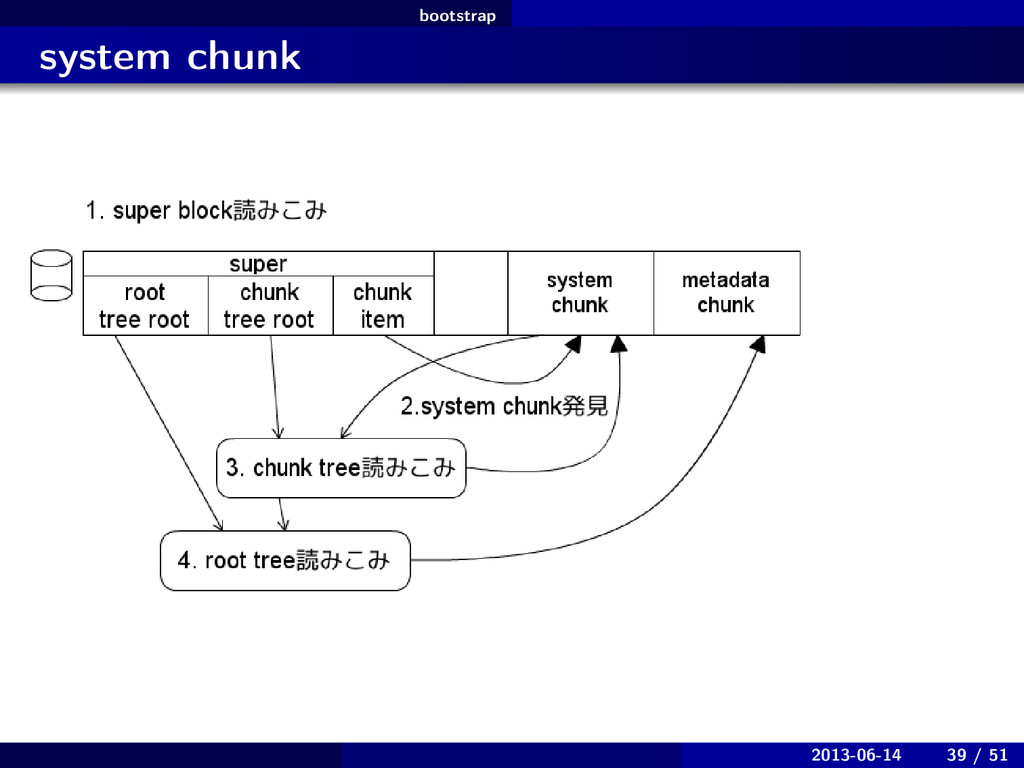 bootstrap . . system chunk 2013-06-14 39 / 51