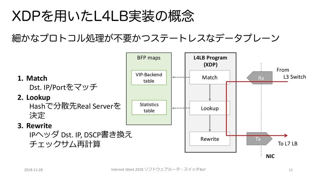 L4LB Program (XDP) 9%1Λ༻͍ͨ--#࣮ͷ֓೦ ࡉ͔ͳϓϩτίϧॲཧ͕...