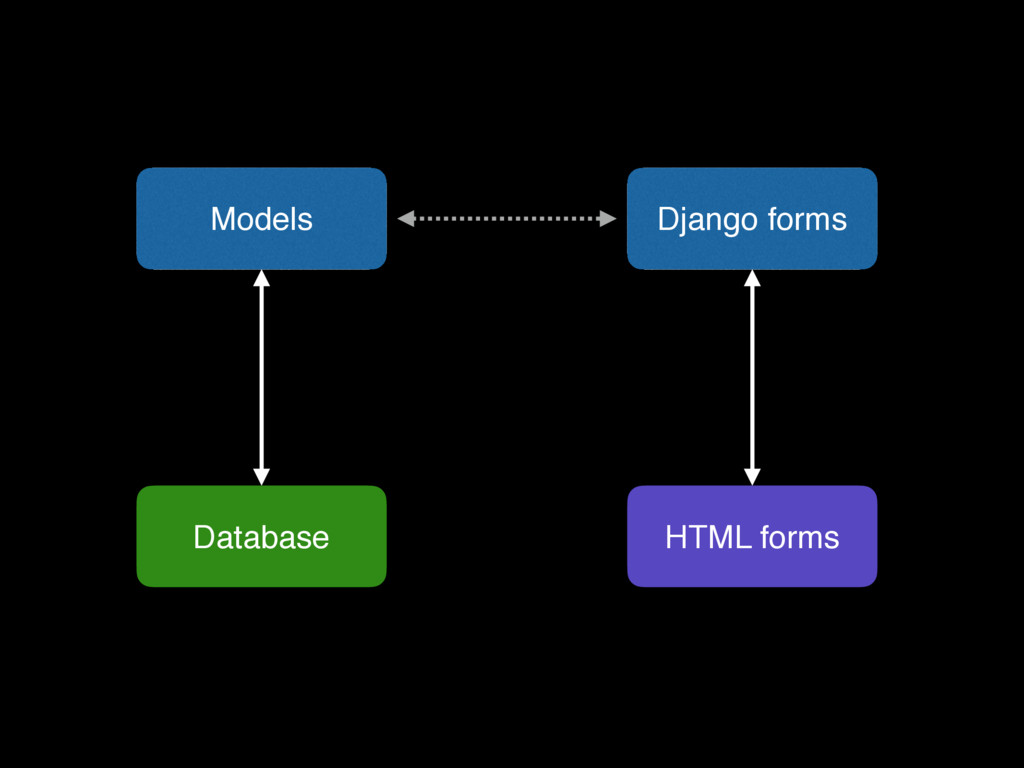 Models Database Django forms HTML forms