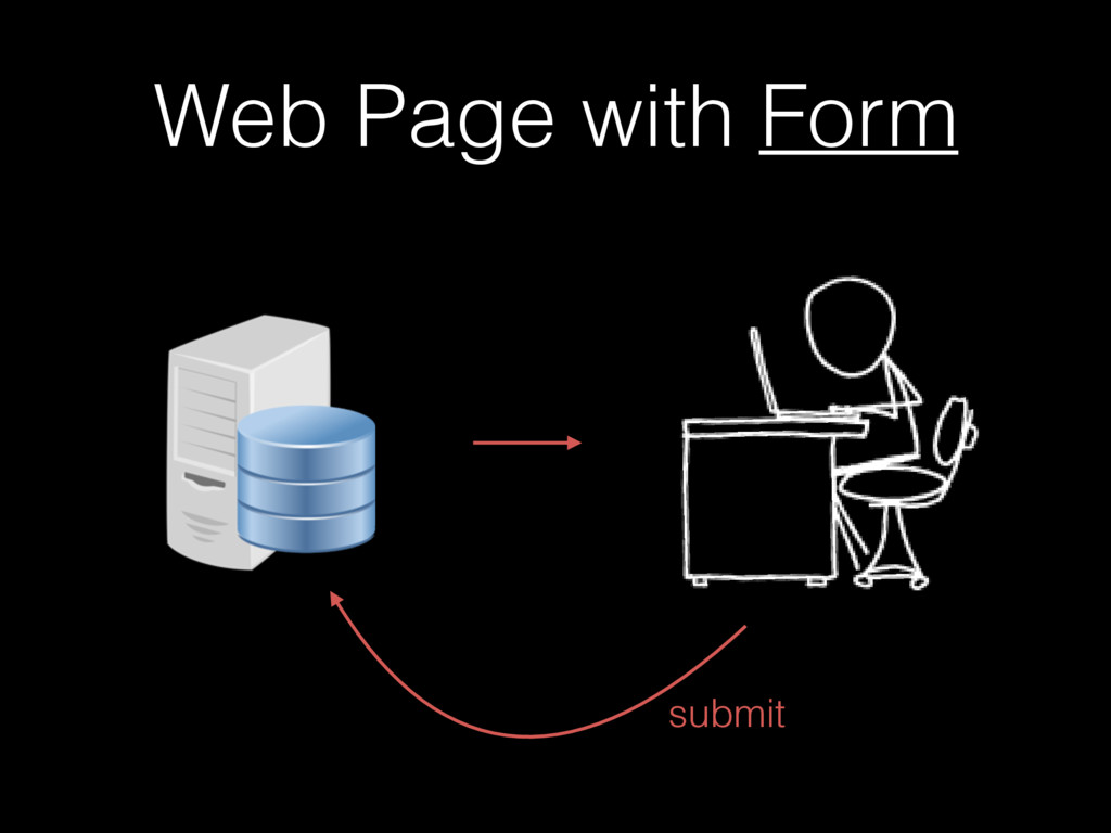 Web Page with Form submit