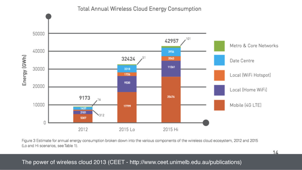 Power quote The power of wireless cloud 2013 (C...
