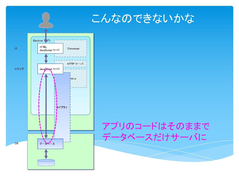 こんなのがあった MongoDB 互換の Nedb を使う これまでのコードがそのまま使えそう...