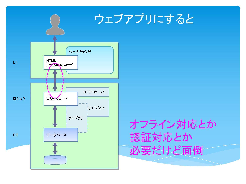 クラサバアプリの場合 ウェブアプリも Ajax 使うと クラサバアプリと同じだね