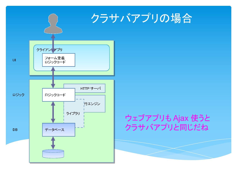 クラサバアプリはこんなのも こうなると、構造は スタンドアロンと同じだね