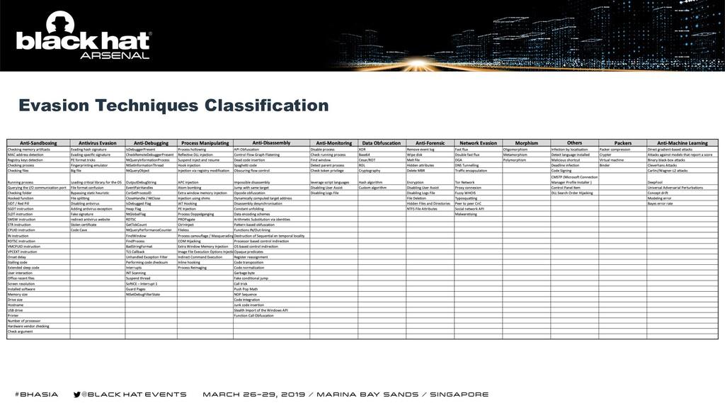 Evasion Techniques Classification
