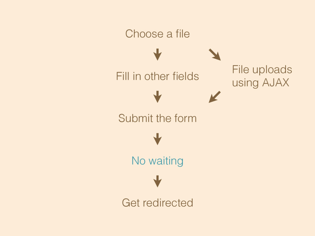 Choose a file Fill in other fields Submit the for...