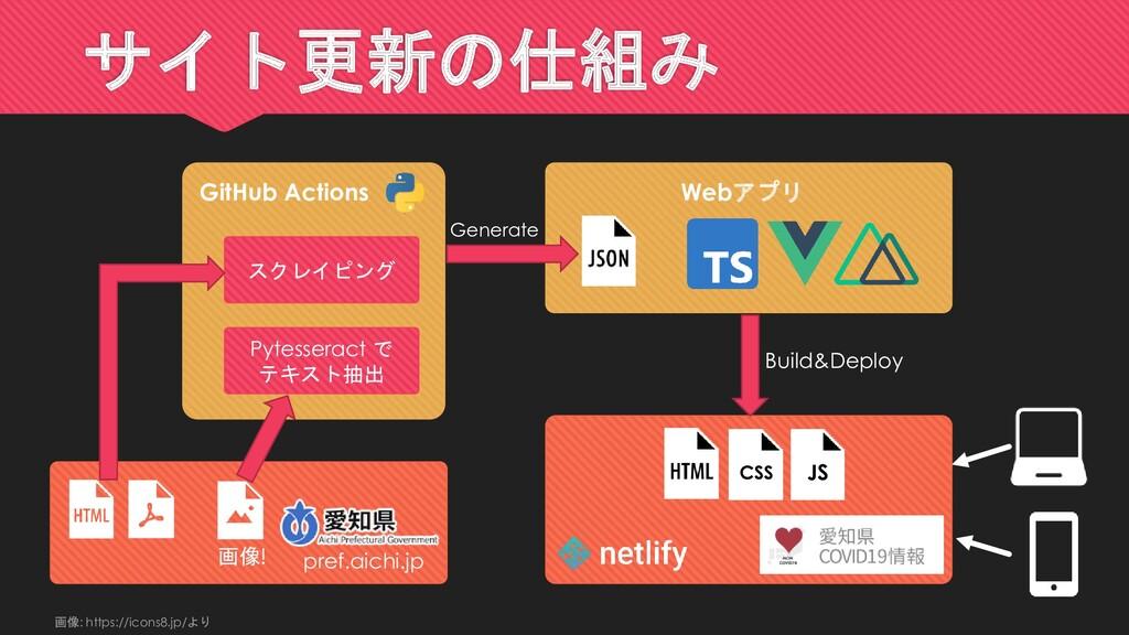 サイト更新の仕組み Pytesseract で テキスト抽出 GitHub Actions ス...