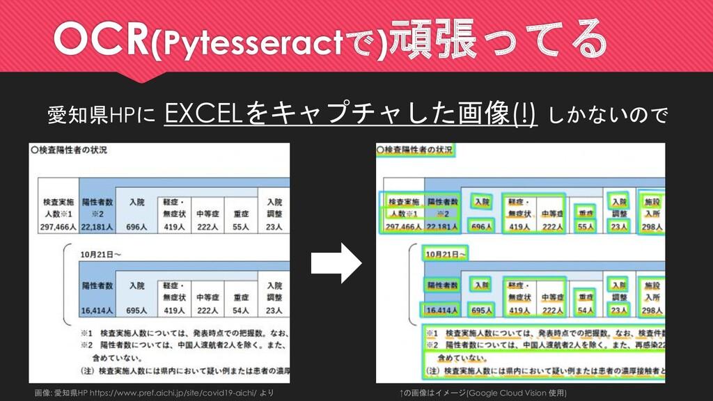 OCR(Pytesseractで)頑張ってる 愛知県HPに EXCELをキャプチャした画像(!...