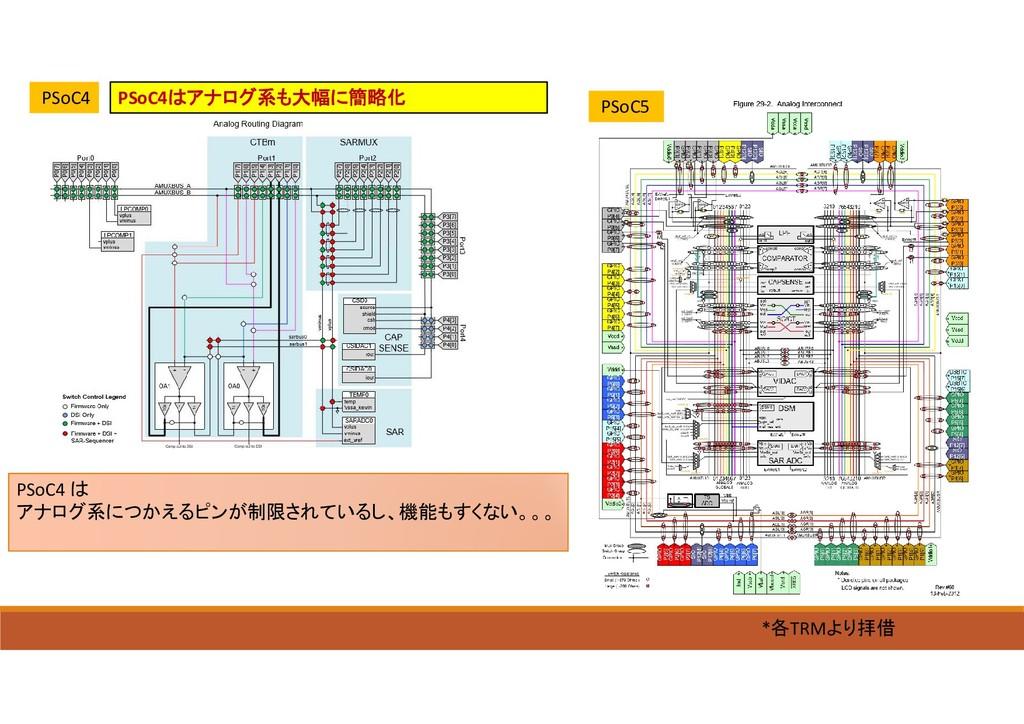 PSoC4はアナログ系も大幅に簡略化 PSoC5 *各TRMより拝借 PSoC4 PSoC4 ...