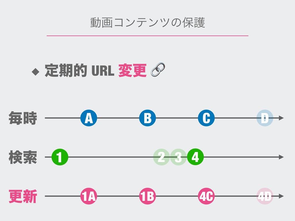 ಈըίϯςϯπͷอޢ ◆ ఆظత URL มߋ  A B C D 1 1A 1B 4C 4D ...