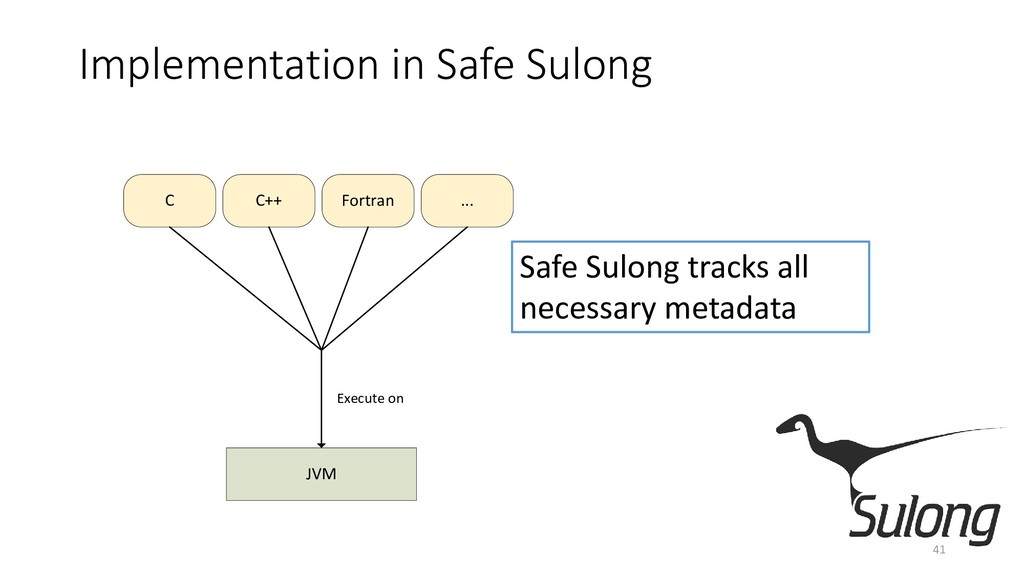 Implementation in Safe Sulong 41 JVM C C++ Fort...