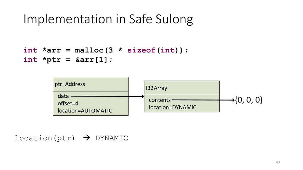 Implementation in Safe Sulong 43 int *arr = mal...