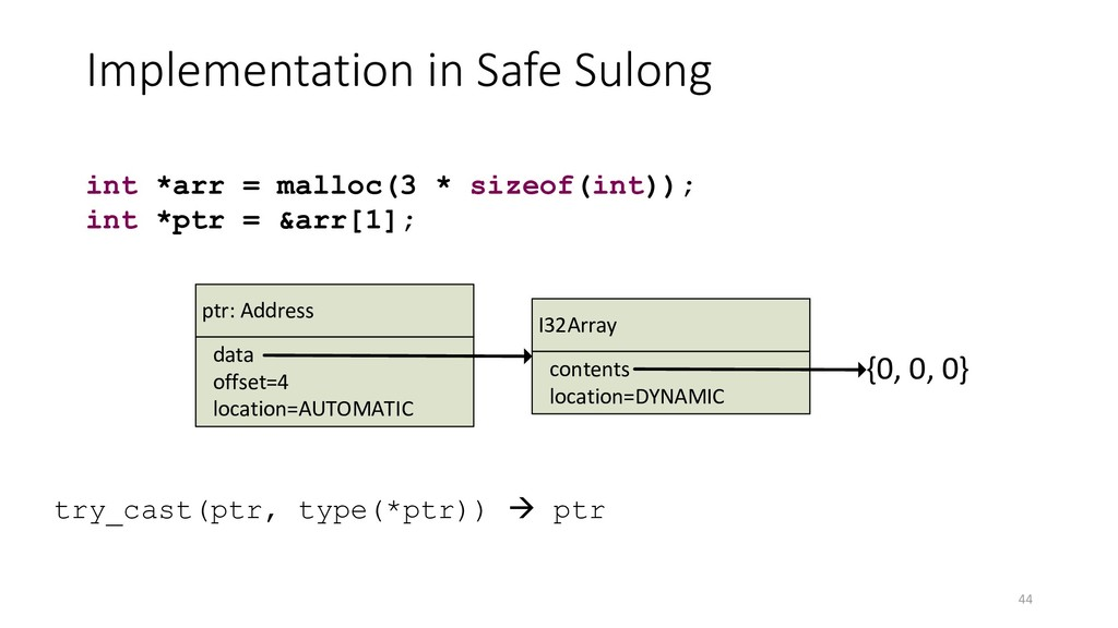 Implementation in Safe Sulong 44 int *arr = mal...