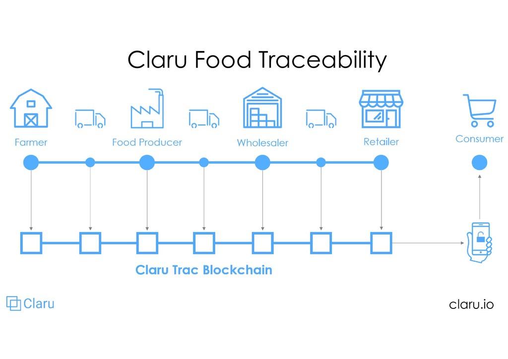 Claru Food Traceability claru.io