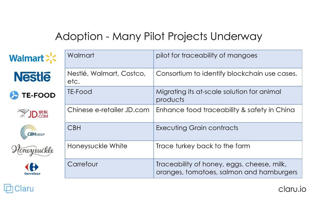 Adoption - Many Pilot Projects Underway Walmart...