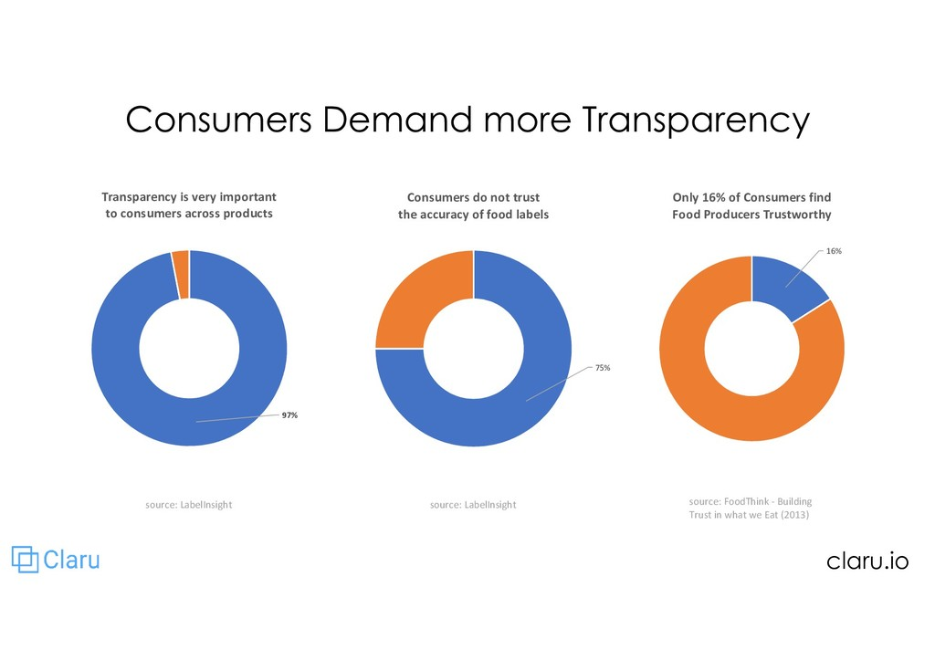 Consumers Demand more Transparency source: Labe...