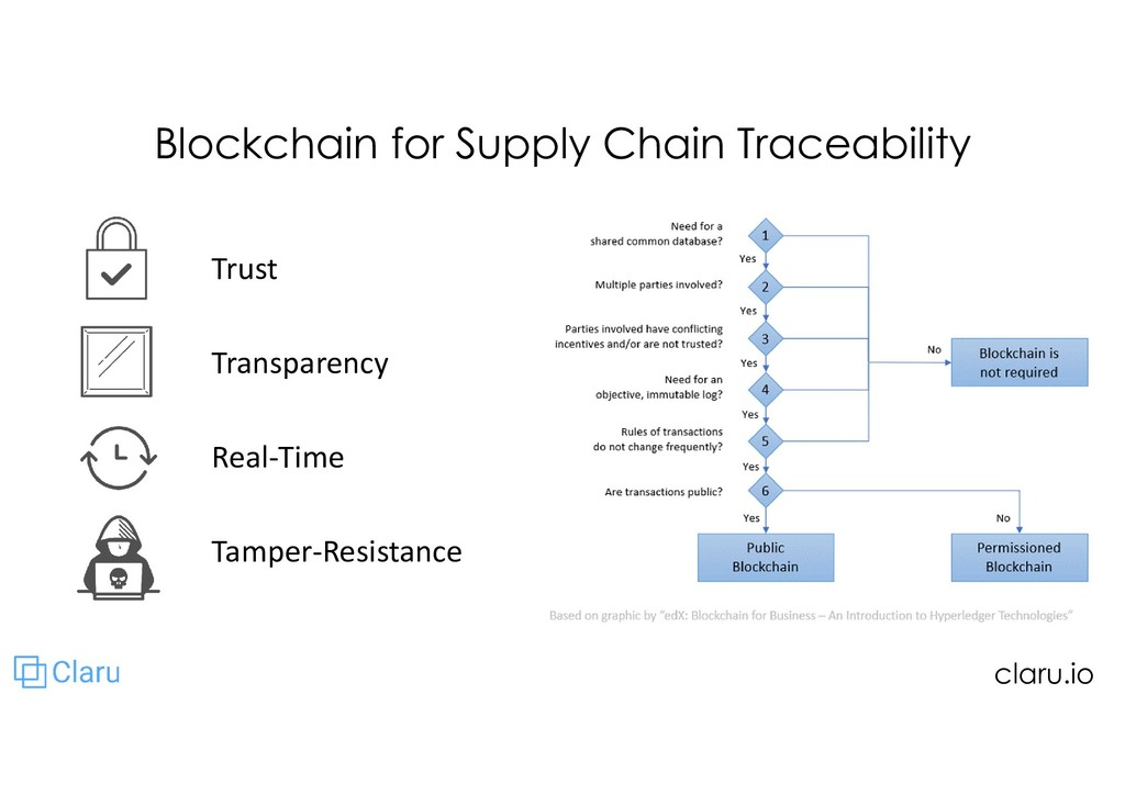 Blockchain for Supply Chain Traceability Trust ...