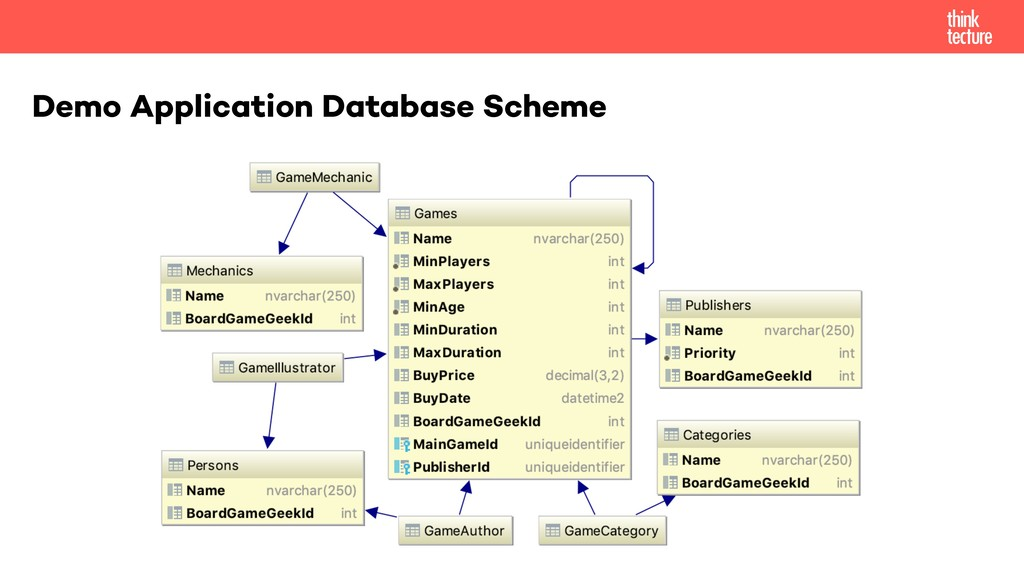 Demo Application Database Scheme