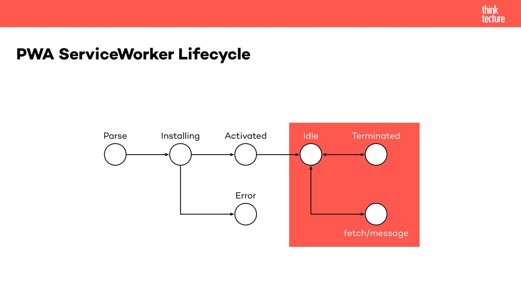 PWA ServiceWorker Lifecycle Parse Installing Er...