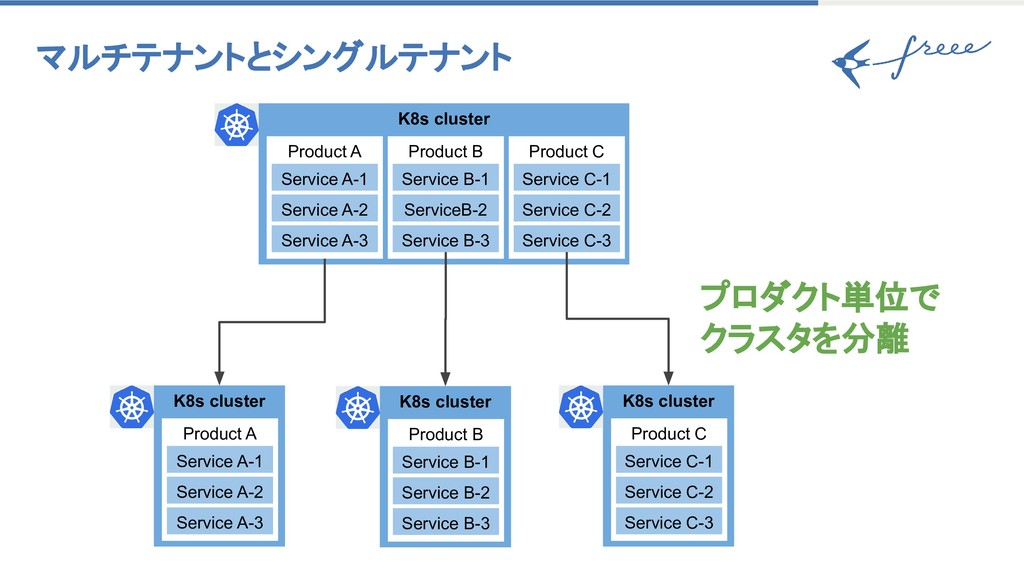 マルチテナントとシングルテナント K8s cluster Product A Service...