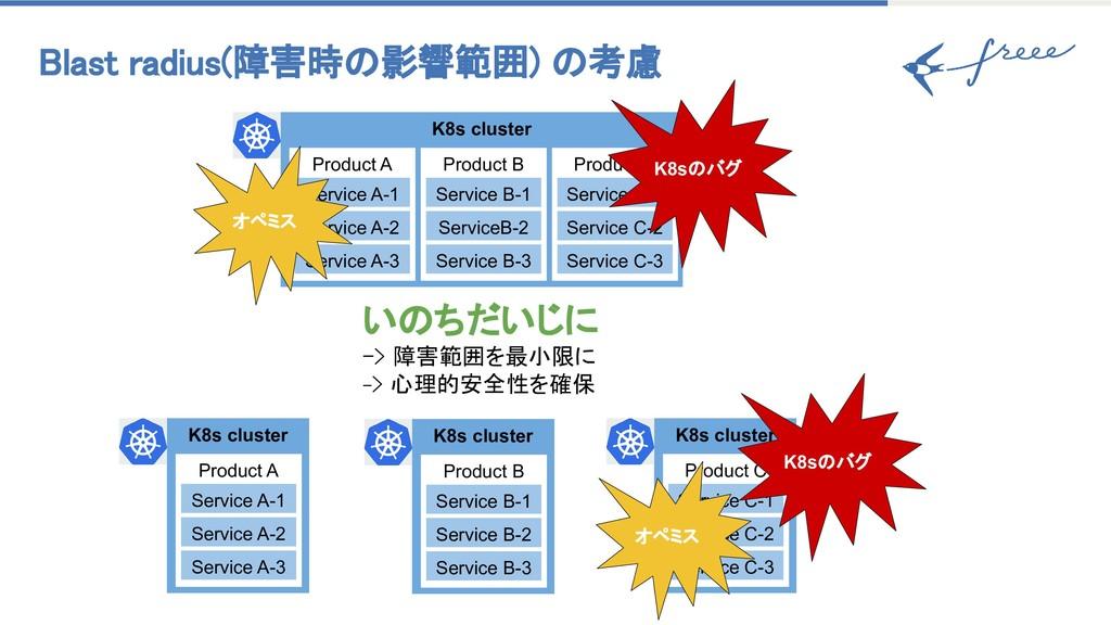 Blast radius(障害時の影響範囲) の考慮 K8s cluster Product...